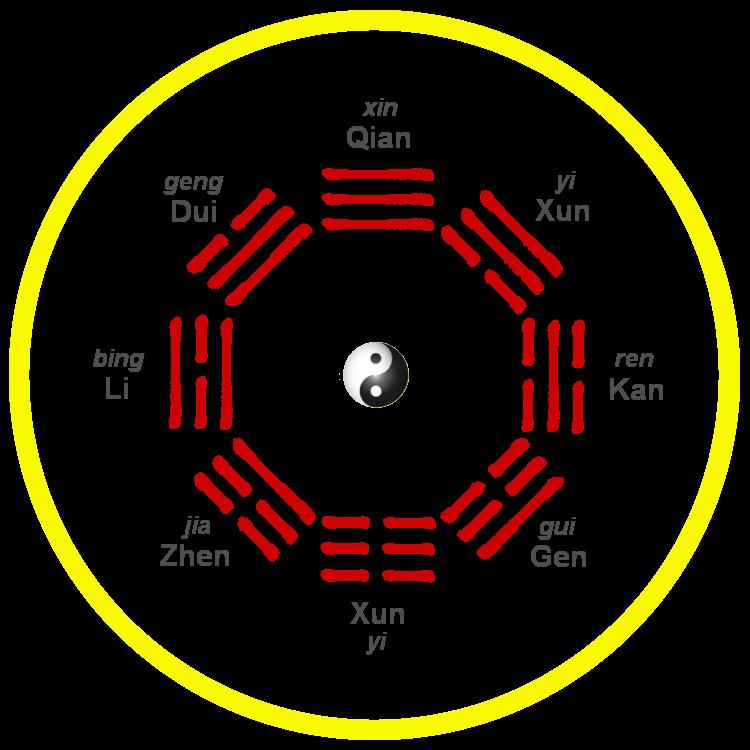 Fu Xi 'Vroegere Hemel' bagua rangschikking